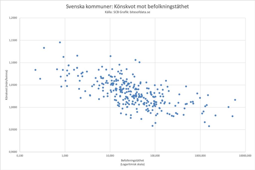 Korrelation mellan befolkningstäthet och könskvot i de svenska kommunerna.