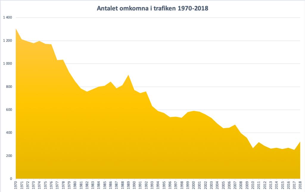 Diagram - antalet omkomna i trafiken 1970-2018